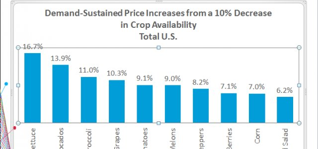 With Drought, Food Prices Expected to Rise